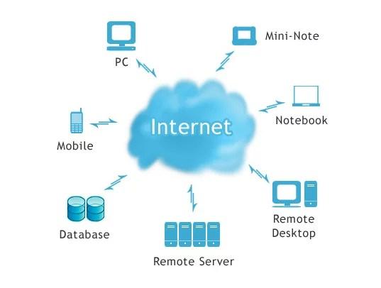 Điện toán đám mây và vấn đề bảo mật