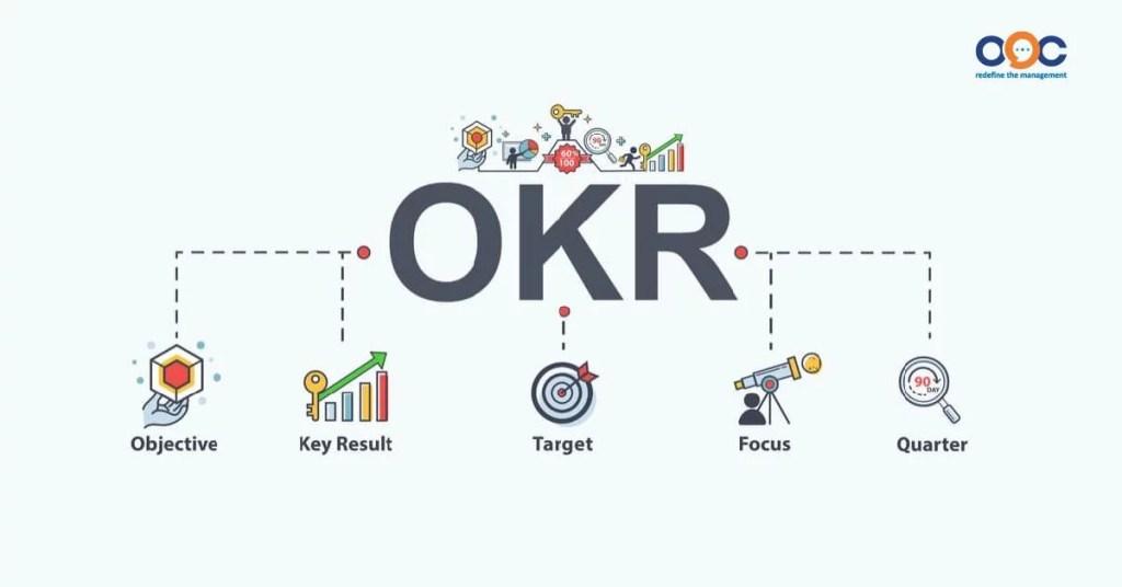 OKR là một phương pháp hỗ trợ cộng tác và hỗ trợ thiết lập mục tiêu
