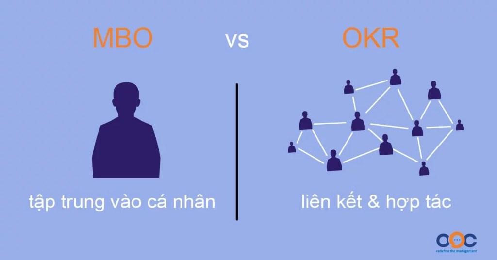 Doanh nghiệp vs nhân viên  khi sử dụng phương pháp MBO và OKR
