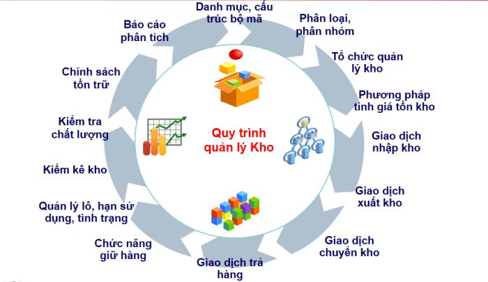 Ví dụ về hệ thống giao dịch lõi