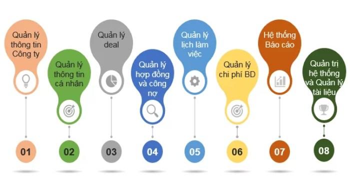 Những tính năng của phần mềm digiiCRM - OOC