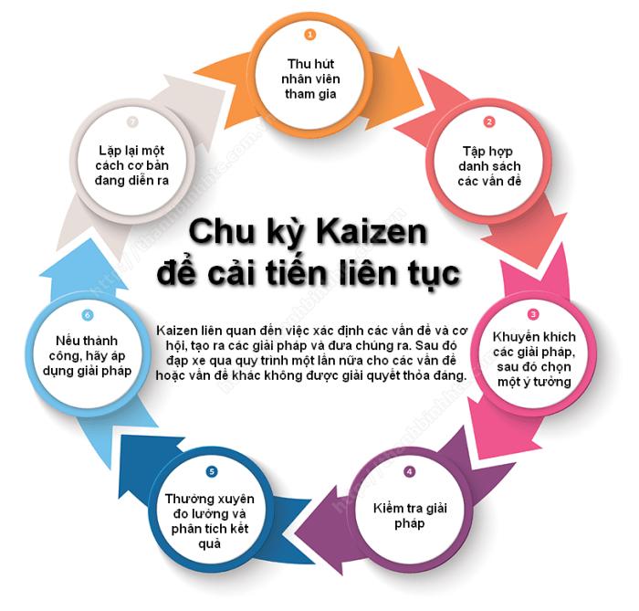 Bảy bước sau đây tạo ra một chu trình để cải tiến liên tục và đưa ra một phương pháp có hệ thống để thực hiện quy trình này.
