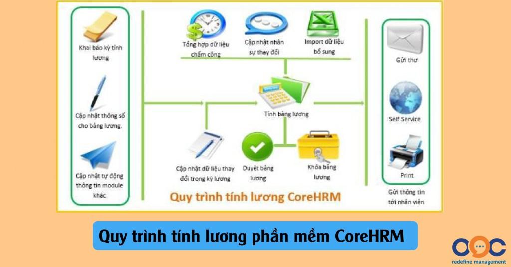 Phần mềm tính lương CorePayroll