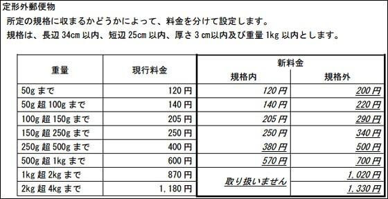 日本郵便新料金