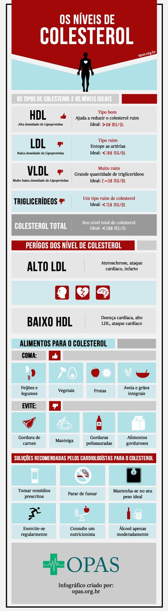 Bom e mal colesterol
