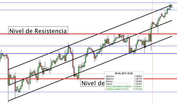 Estrategia doble inversion opciones binarias