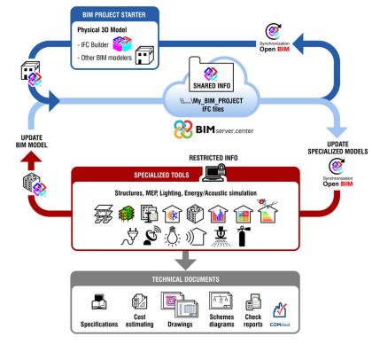 Flujo de trabajo Open BIM en los programas de CYPE