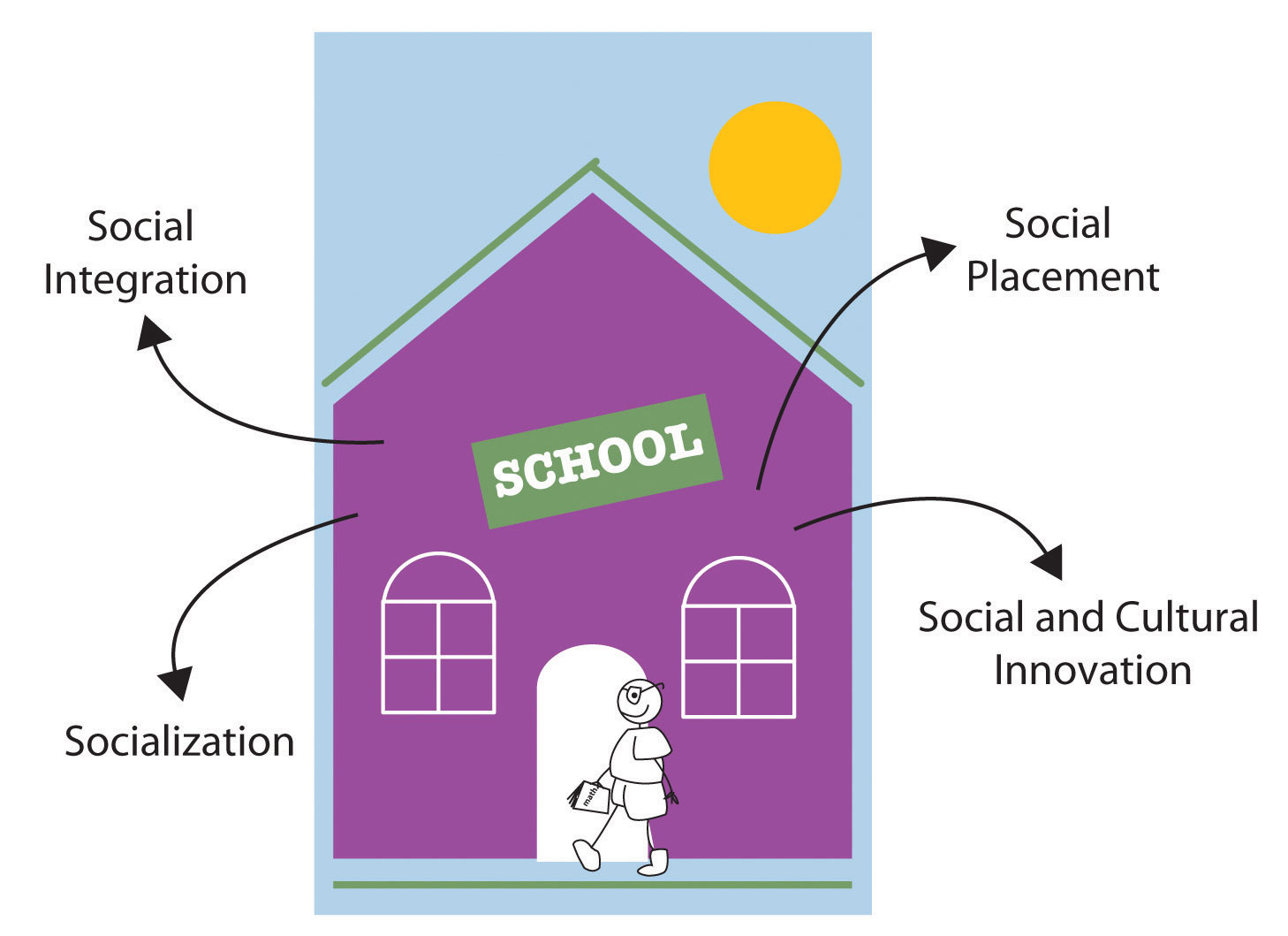 11 2 Sociological Perspectives On Education Social Problems