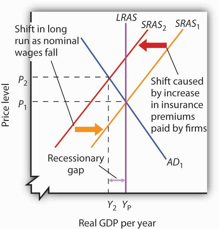 22.3 Recessionary and Inflationary Gaps and Long-Run Macroeconomic Equilibrium – Principles of Economics