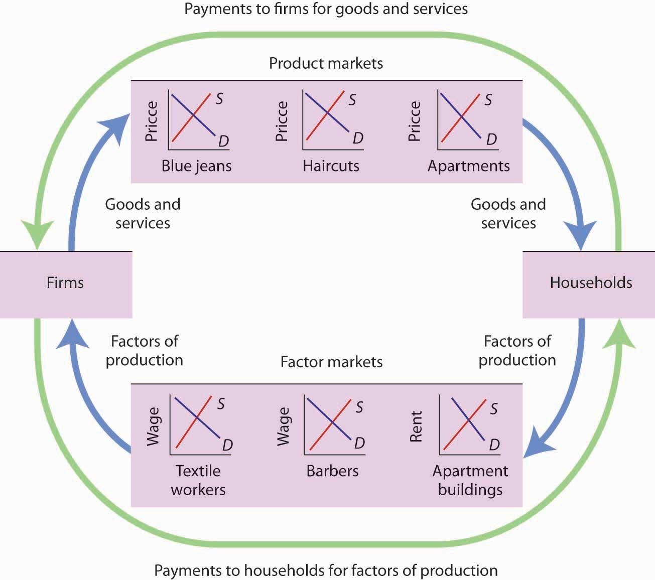 3 3 Demand Supply And Equilibrium Principles Of Economics