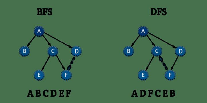 BFS vs. DFS - Open4Tech