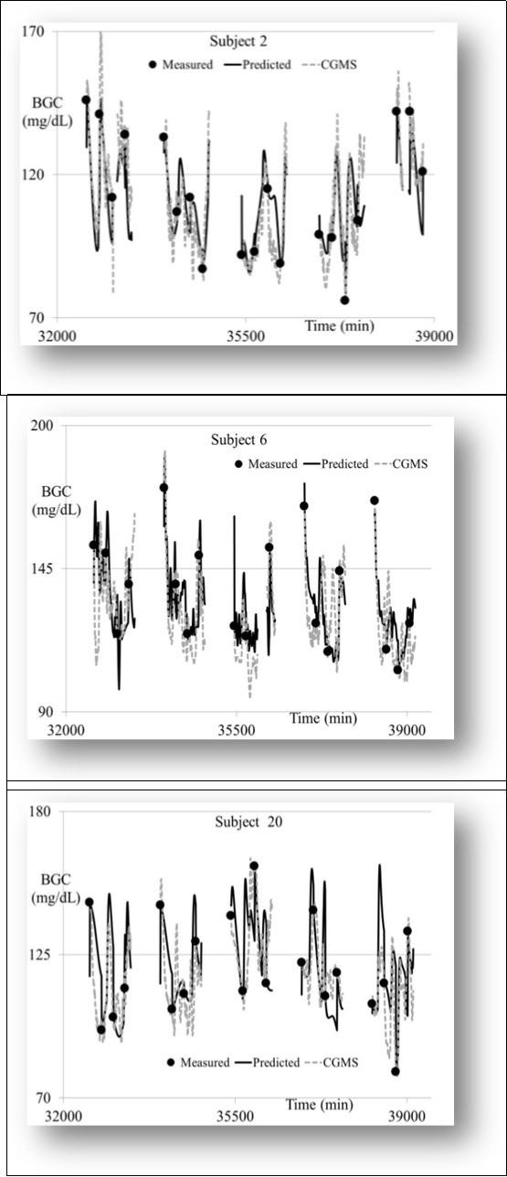 Development of A Model-based Noninvasive Glucose