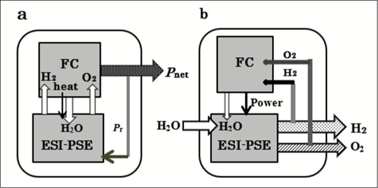 Method To Generate Electric Power and Hydrogen in the