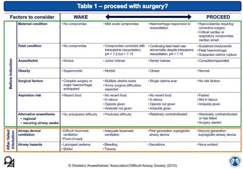 Decision guide for awakening or proceeding with surgery, from the guidelines.