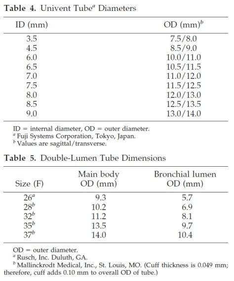 Univent and DLT dimensions. (Source: Hammer, Fizmorris, Brodsky 1999