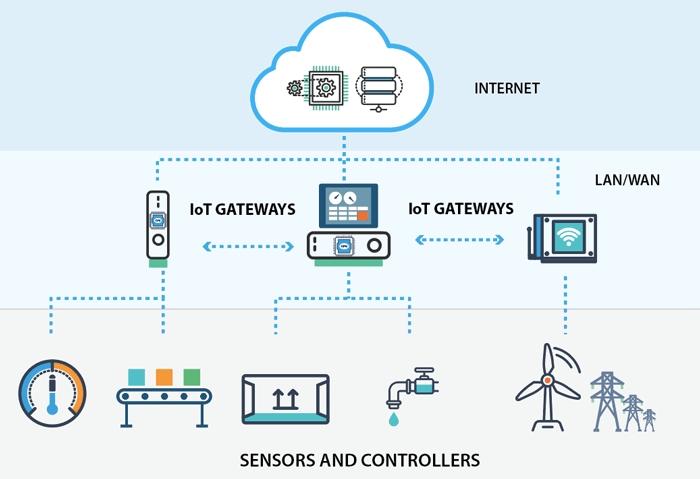 What Is An IoT Gateway? Open Automation Software