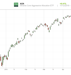 pr fen sie die aoa charts die ich auf etoro bereitgestellt habe  [ 1272 x 796 Pixel ]