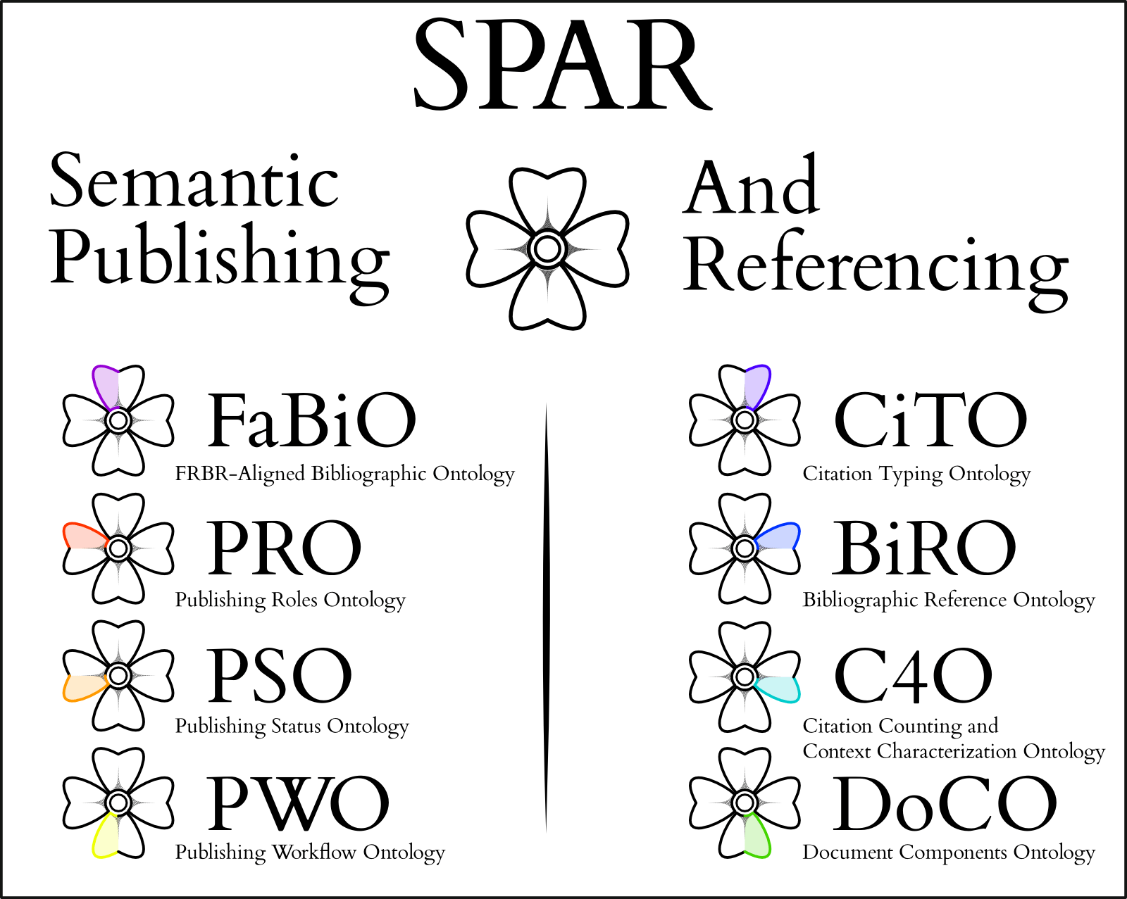 Introducing The Semantic Publishing And Referencing Spar