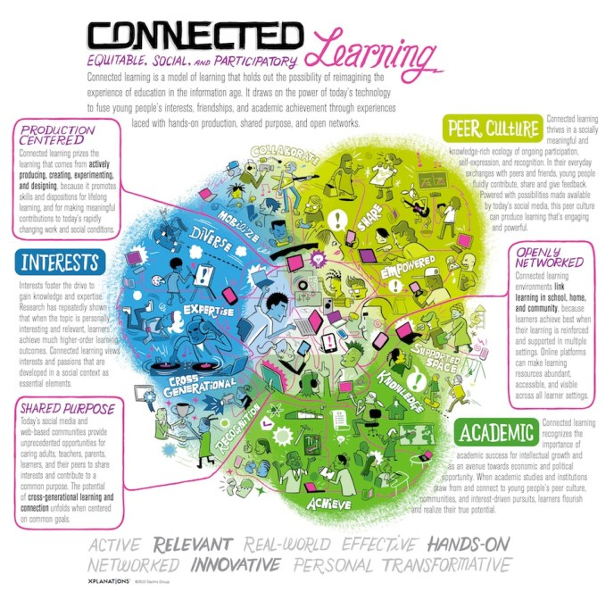 connected learning web