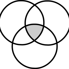3 Circle Venn Diagram Graphic Organizer 2000 Isuzu Npr Radio Wiring Clipart Diagramme De