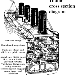 Titanic Boat Diagram Lewis Dot For Nbr3 Clipart Cross Section