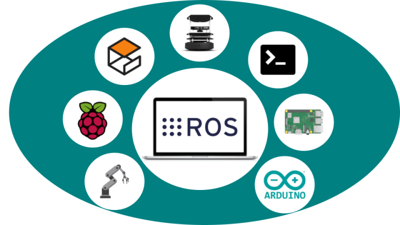 Robot Operating System overview
