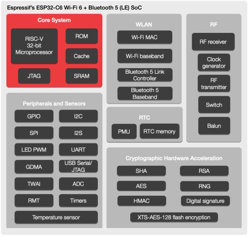 ESP32-C6-block-diagram
