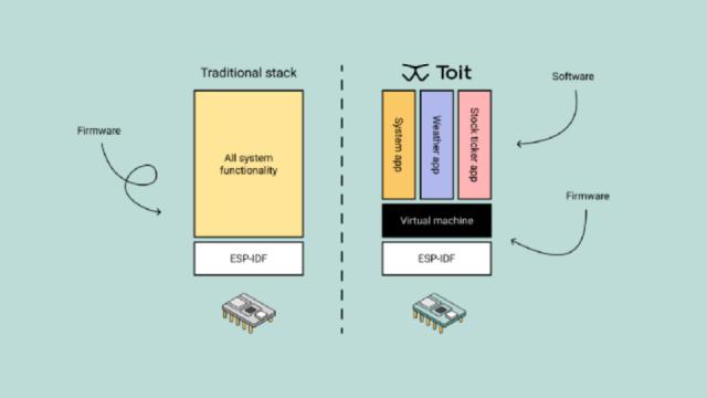 Toit platform features