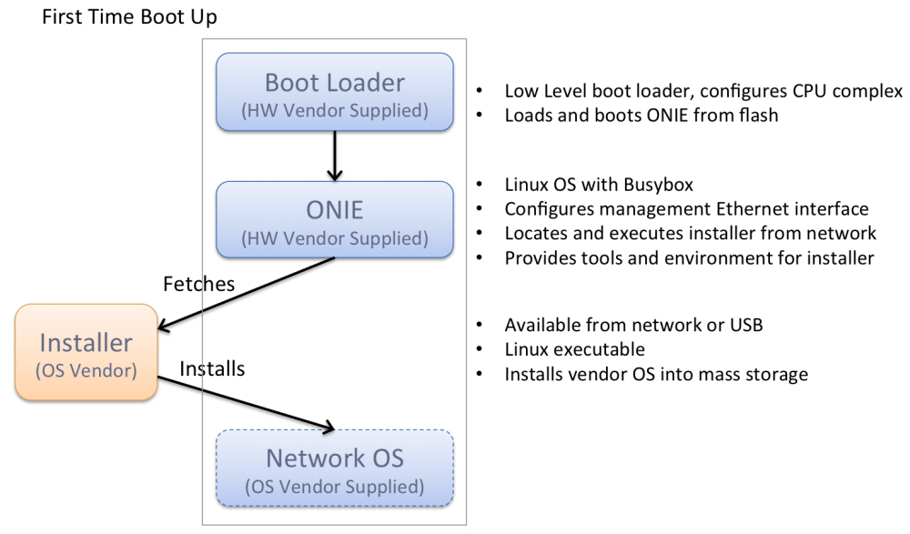 medium resolution of initial system boot