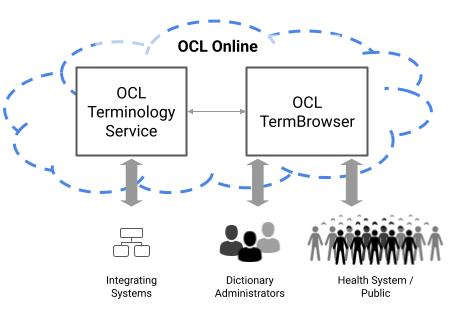OCL Core Services