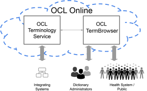 "OCL core systems: OCL online is in a cloud that also contains ""OCL terminology service"" and ""OCL TermBrowser"" . Below the cloud is a set of users, ""integrating systems - working with and from the terminology service. The dictionary administrators and health system / public working with and from the OCL termbrowser."