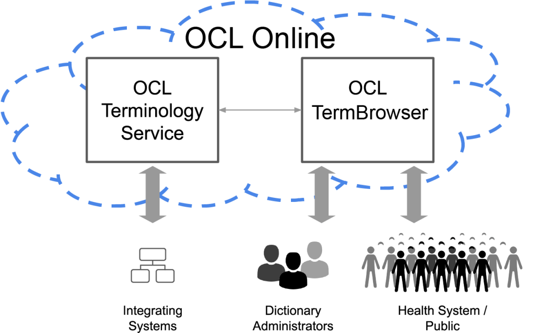 """OCL core systems: OCL online is in a cloud that also contains """"OCL terminology service"""" and """"OCL TermBrowser"""" . Below the cloud is a set of users, """"integrating systems - working with and from the terminology service. The dictionary administrators and health system / public working with and from the OCL termbrowser."""