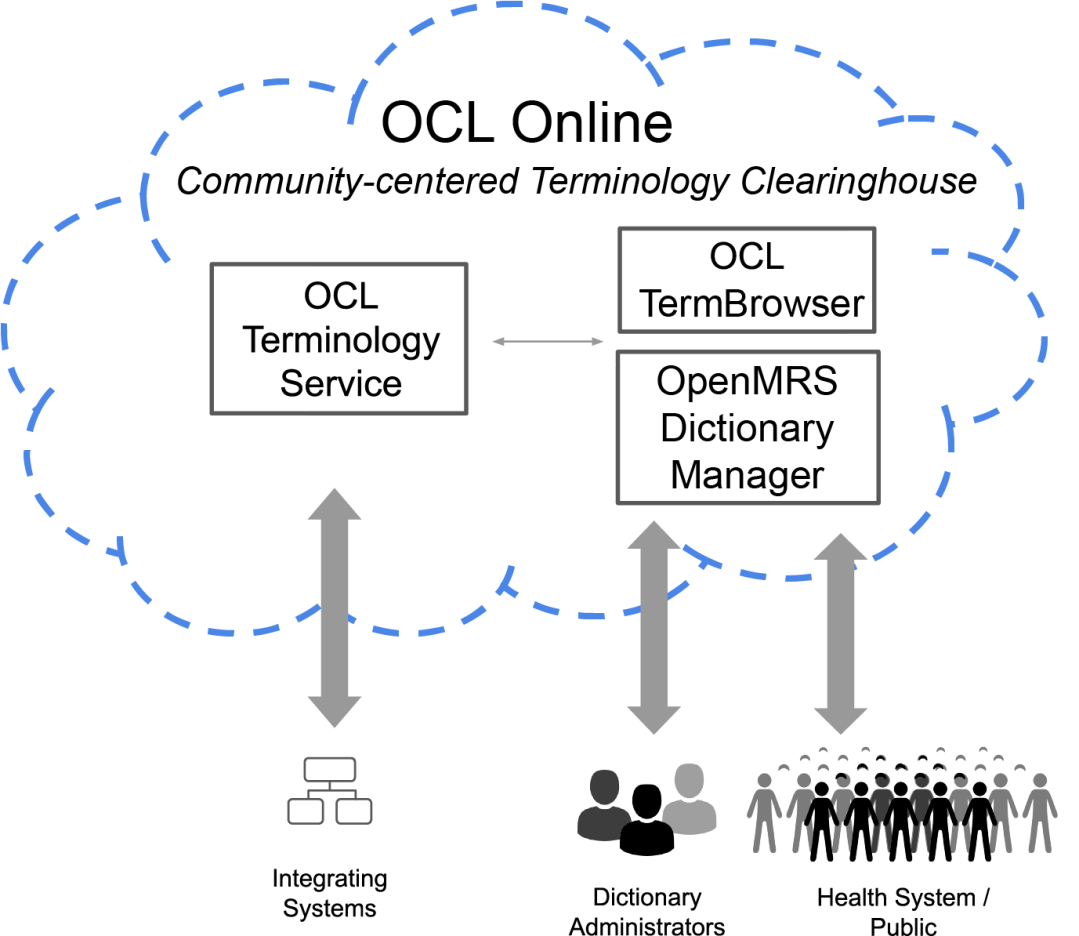 within a cloud is the OCL Community Ecosystem of the OCL Terminology Service which feeds into the OCL TermBrowser. Key stakeholders of Dictionary Administrators and health system / public both contribute and receive with and from this ecosystem.