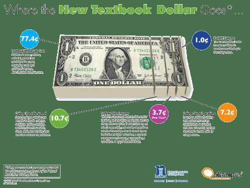 The Textbook Dollar