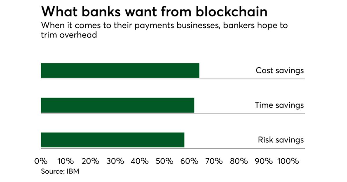 Banks Blockchain Payments Chart