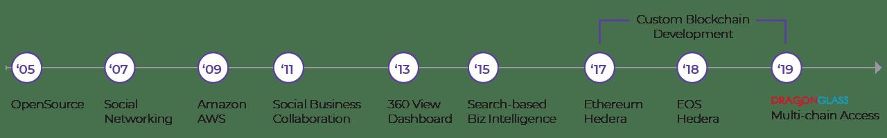 oc-tech-timeline