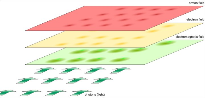 Figure 8. Light changes the electromagnetic configuration inside a material, which then influences the trajectory of that same light.