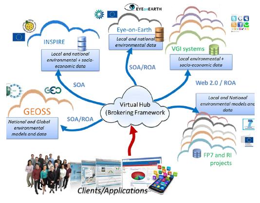 ENERGIS - OD - Virtual Hubs