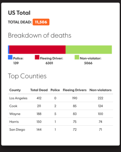 Police chase-related deaths