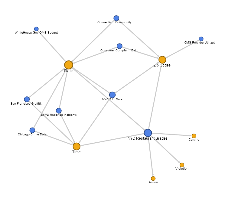 Using a Google Fusion Tables Network Graph to Visualize a