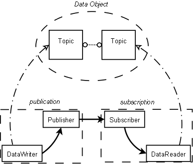 DDS Overview