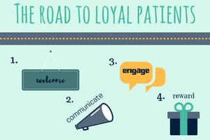 Patient Loyalty, Patient Communication