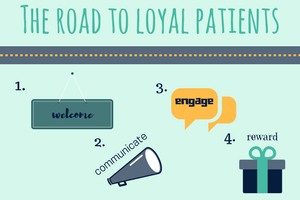 Patient Loyalty, Patient Communication