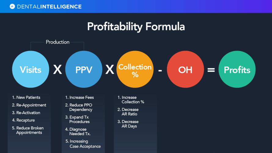 Profitability Formula Focus