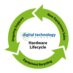 Hardware Lifecycle Graphic Recycling