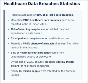 Image showing HealthCare HIPAA security breaches