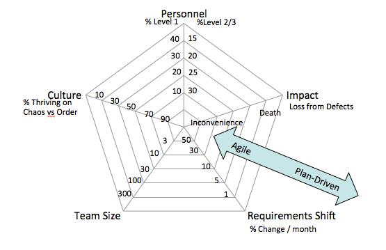2.3. Software Development Processes — CS2 Software Design
