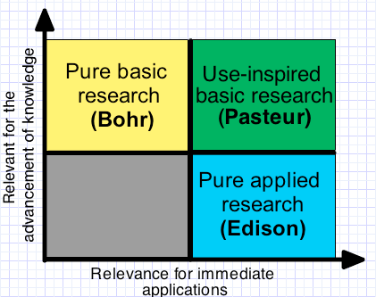 Figura 2. Modelo bidimensional del desarrollo científico