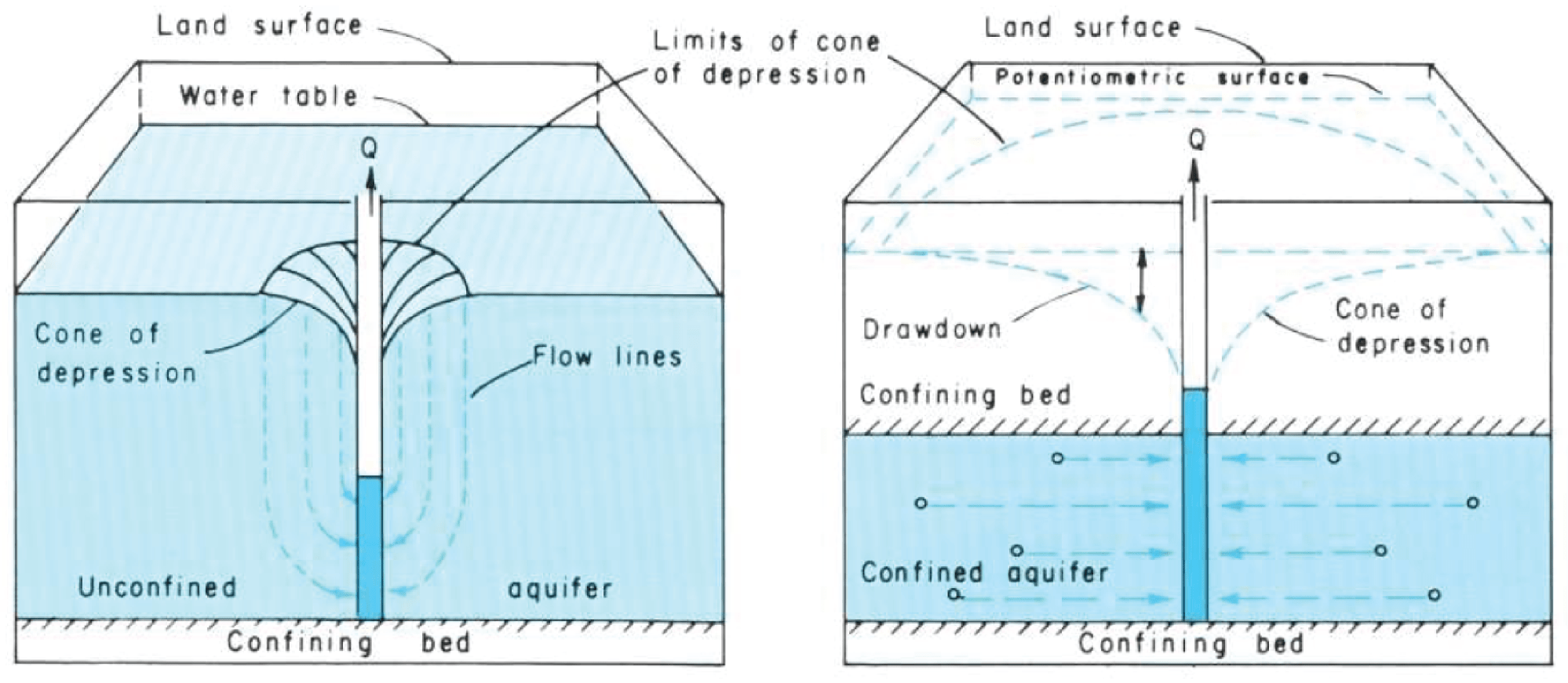 hight resolution of the shape of the potentiometric surface or water table around a pumping well is cone