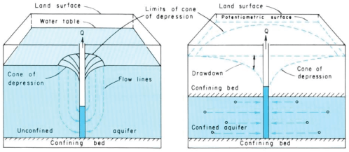 small resolution of the shape of the potentiometric surface or water table around a pumping well is cone